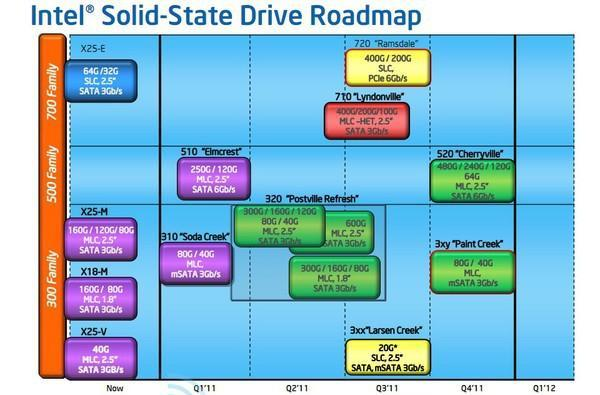 Intel SSD 720, 710 and 520 Series leak out, Larsen Creek and Paint Creek bring up rear guard