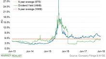 ETE or WMB: Which Looks Better for Income Investors?