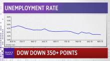 Slight miss on November jobs report probably won't deter Federal Reserve from rate raising