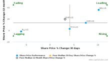 Ryman Hospitality Properties, Inc. breached its 50 day moving average in a Bearish Manner : RHP-US : May 9, 2017