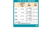 歐舒丹上季港生意挫兩成 同店銷售跌15% 7月雪上加霜