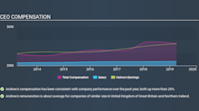 Is Halma plc's (LON:HLMA) CEO Paid Enough Relative To Peers?