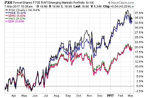 Low Cost S & P 500 Index Funds | Schwab S & P 500 Index Fund (SWPPX)