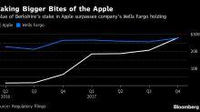 Apple Is Buffett's Top Equity Holding, Surpassing Wells Fargo