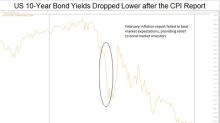 Why Bond Yields Fell after the February Inflation Report