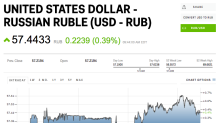 The Russian ruble is dipping