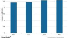 Novartis's 1Q18 Estimates: Expectations for Sandoz