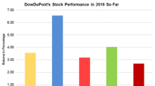 Why DowDuPont Stock Increased 1.2% on January 8