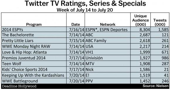 ESPYs, Baseball All-Stars Big Hitters In Week's Twitter TV Ratings