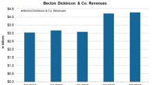 How Becton Dickinson Is Positioned Financially in August