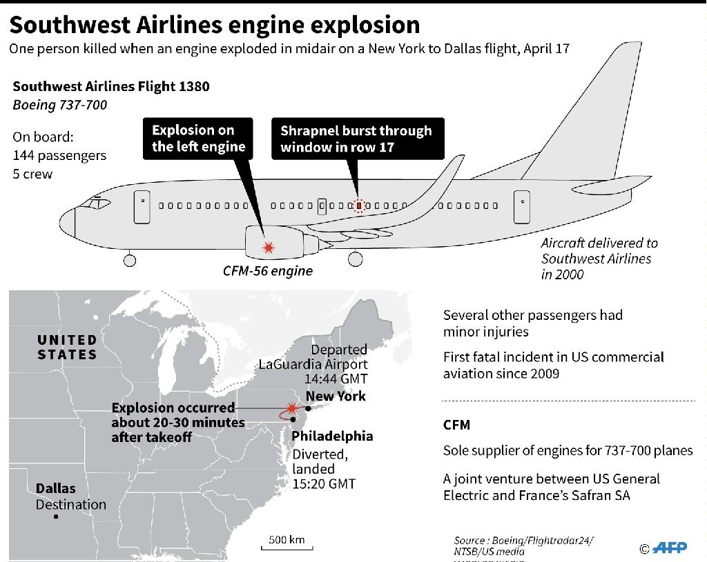 Southwest Airlines engine explosion (AFP Photo/Laurence CHU)