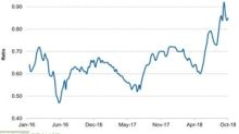 Fertilizer Affordability Index Remained Elevated Last Week