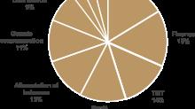 Publicis Groupe : Résultats du premier trimestre 2021