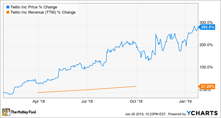 My Top Growth Stock for 2019