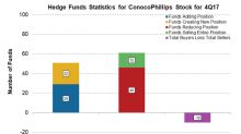 How Hedge Funds View ConocoPhillips Stock
