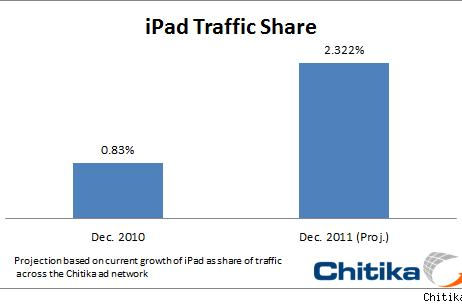 iPad already matches Linux in web market share; will represent 2.3% of total net traffic in 2011