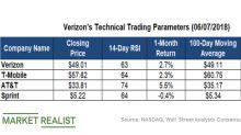 What Do Verizon's Technical Indicators Suggest?