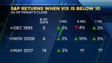 Here's what happened the last time the VIX traded this low