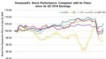 How Honeywell Stock Has Performed ahead of Earnings Release