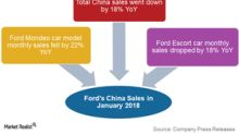 Ford's China Sales Disappointed again in January 2018