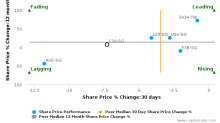 Chip Eng Seng Corp. Ltd. breached its 50 day moving average in a Bearish Manner : C29-SG : May 8, 2017
