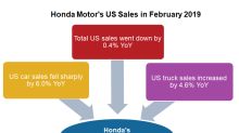 Honda's US Truck Sales Surged ~4.6% in February 2019