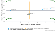 Cable One, Inc. breached its 50 day moving average in a Bearish Manner : CABO-US : October 18, 2017