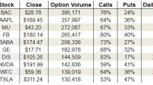 Friday's Vital Data: Bank of America Corp (BAC), Alibaba Group Holding Ltd (BABA) and General Electric Company (GE)