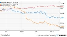 2 Beaten Up Dividend Aristocrats: Are They Bargains?