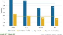 Where XOM, CVX, Shell, and BP's Valuations Stand after Q1