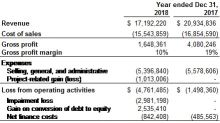 UGE Reports Audited Fiscal Year 2018 Financial Results