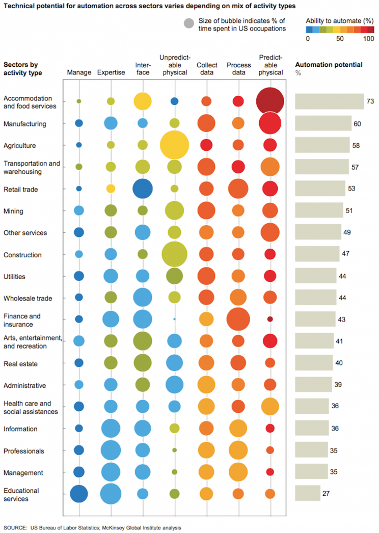 This graphic shows how vulnerable every type of job is to automation