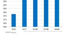Abbott Laboratories' Gross Margin Trends