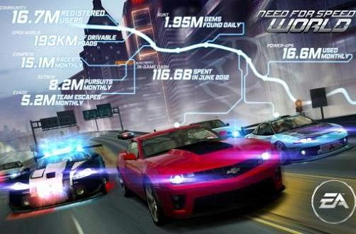 Need for Speed World is two years old, have a fancy new car
