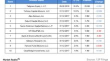 What Does Institutional Investor Activity in TEP Indicate?