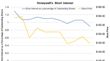 Honeywell's Short Interest the Lowest in 2018: What That Suggests