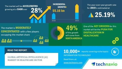 Global Artificial Intelligence (AI) Market in Healthcare Sector 2019-2023 | 28% CAGR Projection Over the Next Five Years | Technavio