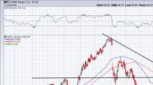 Is Wells Fargo Stock Worth Buying Ahead of Earnings?