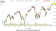 Dow Jones Today: Stocks Didn't Move Much Despite Trade Developments