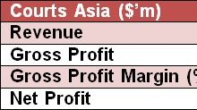 SI Research: Courts Asia – A Bargain Opportunity?
