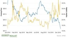 A Look at Williams Companies' Implied Volatility