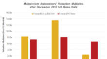 How US Automakers' Valuations Look after December 2017 Data