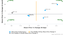 Forum Energy Technologies, Inc. breached its 50 day moving average in a Bearish Manner : FET-US : July 6, 2017