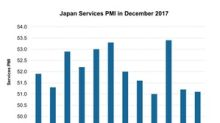 How Japan's Services PMI Trended in December 2017