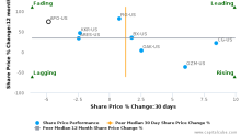 Apollo Global Management LLC breached its 50 day moving average in a Bearish Manner : APO-US : June 27, 2017