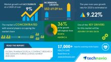 COVID-19 Impacts: Pharmaceutical Contract Research and Manufacturing Market will Accelerate at a CAGR of over 9% through 2020-2024|Advent Of Big Data to Boost Growth|Technavio