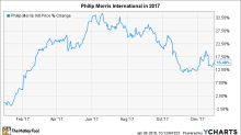 Why Philip Morris International Climbed 15% in 2017
