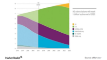 What Is Ericsson's View on 5G Subscriptions?