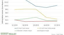 Shell's Downstream Segment: Project Update and Margins in Q1