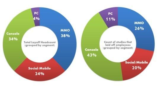 MMO devs most in danger of layoffs, study claims
